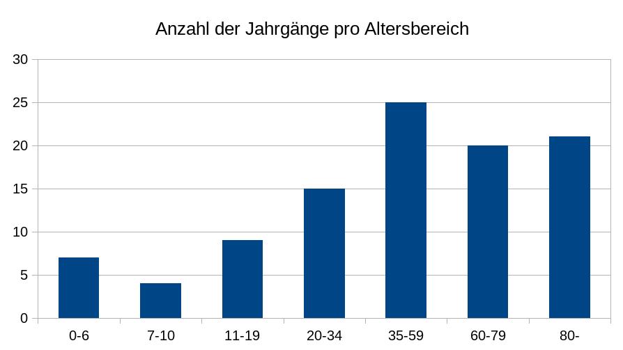 Anzahl der Jahrgänge pro Altersbereich
