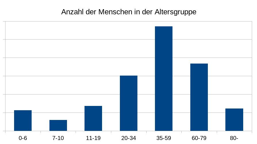 Anzahl der Menschen nach Altersgruppen