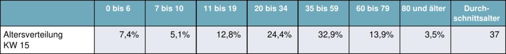 Relative Anteile von Altersgruppen an den Coronavirus-Infektionszahlen im Saarland